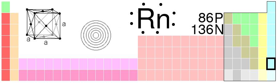 Radon periodic table